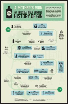 An infographic created for a second year Typography course. This outlines the history of gin. Tequila, Vodka, Mezcal Cocktails, Bourbon Whiskey, Whisky, Gin History, Gin Quotes, Gin Festival, Gin Distillery