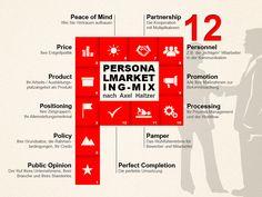 """Mit dem Personalmarketing-Mix werden Marketingstrategien und/oder Marketingpläne in konkrete Aktionen umgesetzt. Die klassischen vier """"P"""" (Product, Pice, Place, Promotion), die wir aus dem Marketing für Produkte und Dienstleistungen kennen, lassen sich nicht einfach auf das Personal- und Ausbildungsmarketing übertragen, aber mit dem P12 gibt es jetzt eine Lösung."""