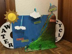 Water cycle. CLIL. By Salvador López, Álvaro Gómez, Maria Dolores Berral and Neus Fiol.