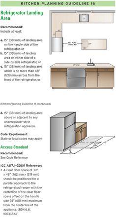Kitchen Layout Dishwasher Placement 14 Kitchen Design Guidelines