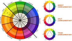 decorating with yellow.Color Wheel
