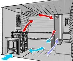Вентиляция в бане обеспечивает полноценный приток воздуха. Это конструктивный элемент, без которо... Sauna Design, Finnish Sauna, Solar House, Steam Room, Workout Rooms, House Roof, Hobbies And Crafts, My Dream Home, Building A House