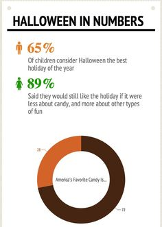 65% of children consider Halloween the BEST holiday of the year. What's your favorite part?