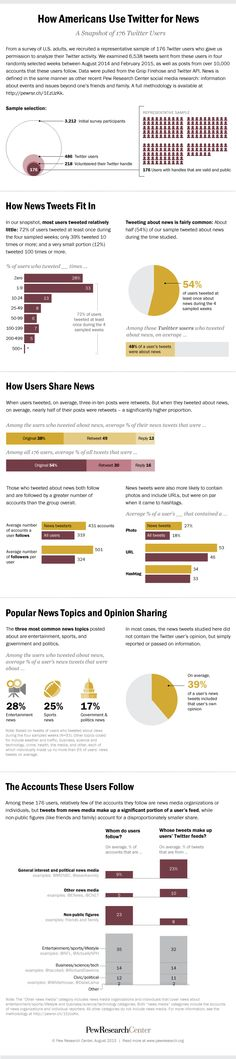 How Americans Use Twitter for News Twitter Stats, Social Media Research, Pew Research Center, Popular News, News Media, Market Research, Embedded Image Permalink, Marketing Digital, Current Events