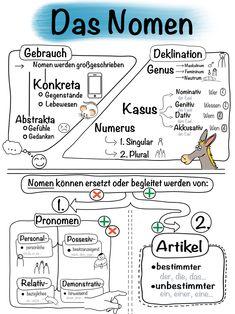 Study German, Learn German, Learn English, Learn French, German Grammar, German Words, Japanese Language Learning, Chinese Language, Spanish Language