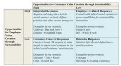 Four Strategies for Responding to Sustainability-Oriented Competitors | INSEAD Knowledge #leadership #strategy