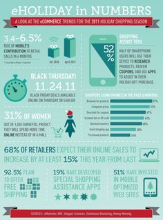 eHoliday In Numbers: A Look At The eCommerce Trends For The 2011 Holiday Shopping Season[INFOGRAPHIC]