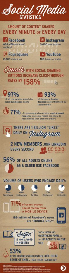 Check out these fun and useful facts about current social media consumption!