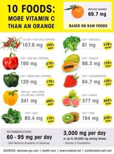 Vitamin C can help you stay healthy, but it's not only found in oranges. You can find Vitamin C in a range of other fresh fruits and veggies! Fish Oil Benefits, Vitamin C Benefits, Post Workout Nutrition, Health And Nutrition, Health Facts, Raw Food Recipes, Healthy Recipes, Healthy Foods, Stay Healthy
