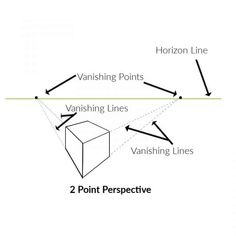 Click to learn about perspective in art. What it is, how to use it and why you need to know. Make your artwork more realistic and in proportion. #prespectivedrawing #horizonline #twopointperspective