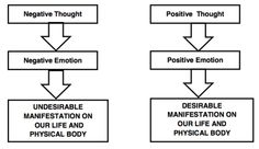 Empowered Emotional Responses - Soul's Temple