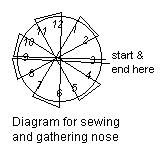 sewing diagram for nose