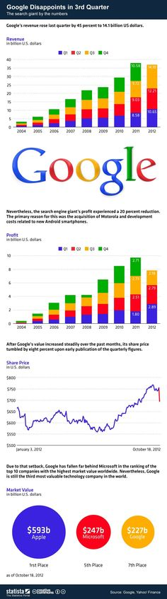 Key numbers from Googles third quarter earnings report, visualized.