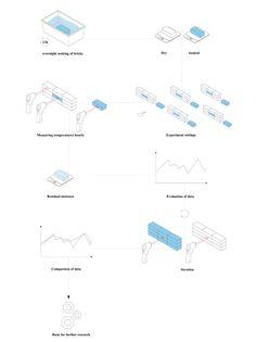 Klimaaktive Ziegelfassaden - DETAIL - Magazin für Architektur + Baudetail Smart City, Line Chart, Sustainability, Cities, Map, Brick Patios, Baking Stone, Architecture, Location Map
