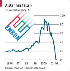 The stock price of Enron. It only took two years for the stock to go from its peak to bankruptcy. Watching the film still confused me completely. It is hard to understand how the company made so much money of out literally nothing yet went unnoticed. The culture within the company seems ruthless, like something off Wolf of Wall Street.
