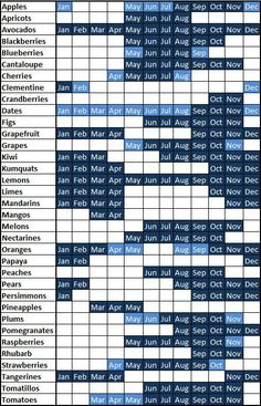 Fruit and Vegetable Seasons Charts!  So handy for seasonal cooking!