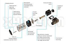 We talked a lot about the types of pneumatic directional control valve and how to choose the correct pneumatic valve, and today we are going to talk about what factors decide performance of pneumatic directional solenoid valve. That is six secrets you have to know.  Good appearance  Good appearance will make people