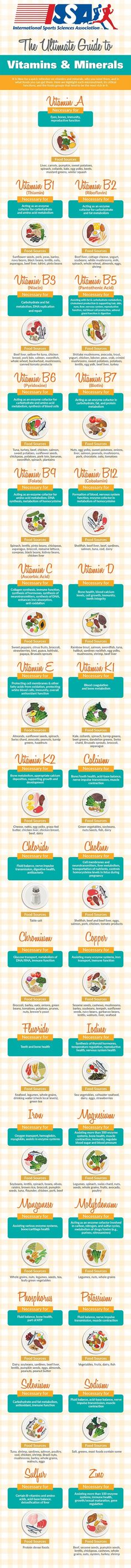 ABC of vitamins & minerals