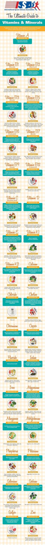 ABC of vitamins & minerals