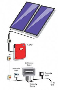 Solar Power Kits, Solar Energy Panels, Best Solar Panels, Solar Energy System, Solar Generator, Solar Roof, Solar Projects, Solar Panel Installation, Engineering Technology