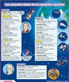 Fiche exposés : Les grandes dates de la conquête spatiale