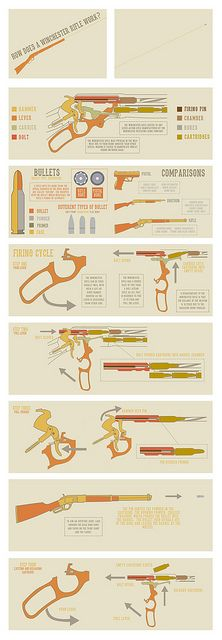 Infographic: How does a Winchester Rifle work? by sophia_linley, via Flickr
