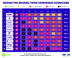 The world's largest food and beverage companies have a lot of power – but you have more. And because they're not using theirs to help poor communities or the planet, you can use yours to change the way they do business, which often makes these things worse - leaving 1 in 8 of us going to bed hungry every night. Our simple Behind the Brands Scorecard compares their policies, as a way to judge their performance. You can see they need to do more to support poor farmers and the planet!