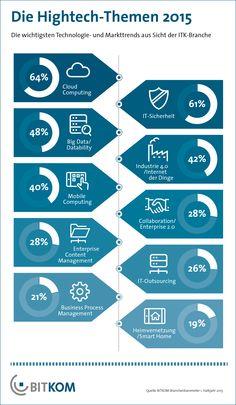 Industrie 4.0 erstmals unter den Top-Themen des Jahres (BITKOM-Grafik) - BITKOM