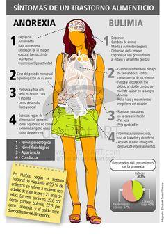 Síntomas de un trastorno alimenticio