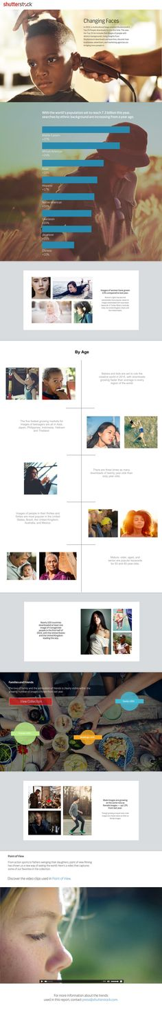 Changing Faces: Shutterstock's 2015 People Infographic