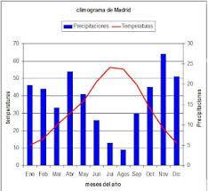 climograma de madrid - Buscar con Google
