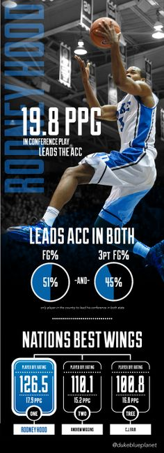 Infographic Ideas infographic basketball : Pin by Duncan Smit on Sport | Pinterest | Tennessee, Behance and ...