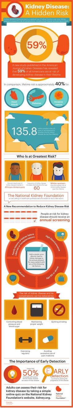 National Kidney Foundation Infographic Shows 6 in 10 People Have Lifetime Risk