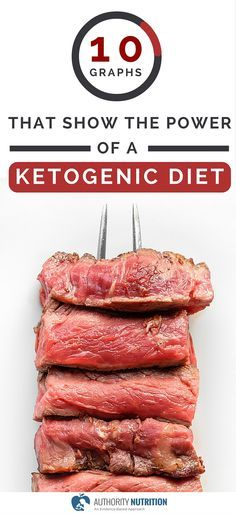 The ketogenic diet is a proven way to lose weight and improve health. These 10 graphs illustrate the powerful effects of the diet: https://authoritynutrition.com/10-graphs-power-of-ketogenic-diet/