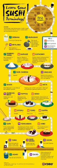 Infographic: Japanese Food Terms You Should Know To Be A Sushi Expert - DesignTAXI.com