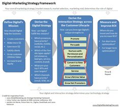 digital strategy framework mckinsey - Hledat Googlem