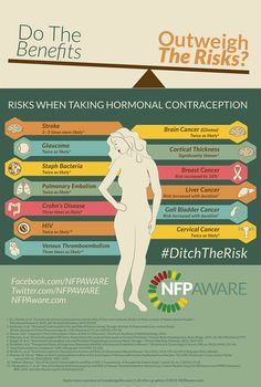 Educate yourself on the risks of contraception, decide for yourself!