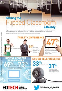 Making the #Flipped Classroom a Reality  Learn Spanish in Spain: programs for children, teenagers and adults: www.spanish-school-herradura.com