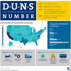 What's in a DUNS number? One number, many impacts, from government contracts to federal grants. Us Government, Business Money, Money Matters, Insight, Numbers, Learning, Infographics, Technology, Google Search
