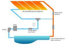 schéma chauffage piscine
