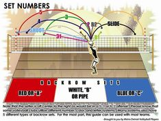Volleyball set techniques