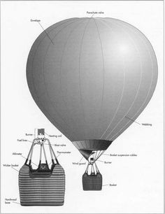 Hot Air Balloon- how they are made