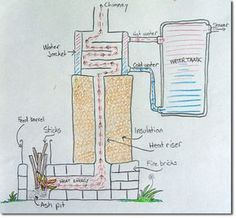 Rocket Stove Water Heater Redux Permaculture Forums, Permaculture Courses, Permaculture Information & News