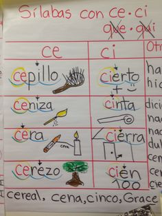 Word list of syllables ce/ci from Hola Mimi Book First grade Spanish Immersion. Bilingual Kindergarten, Kindergarten Anchor Charts, Bilingual Classroom, Bilingual Education, Kindergarten Writing, Spanish Anchor Charts, Dual Language Classroom, Spanish Immersion, Spanish Lesson Plans