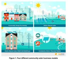 Shared Solar could be the future of distributed PV installations : Renew Economy http://reneweconomy.com.au/2015/shared-solar-could-be-the-future-of-distributed-pv-installations-92117