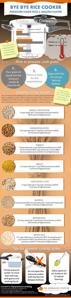 Infographic: Bye, Bye Rice Cooker - Pressure cook rice and grains faster!