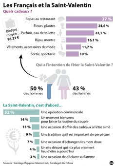 infographie saint valentin - Google Search