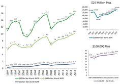 American Millionaire Households