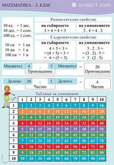 Bulgarian Language, Math Sheets, School Murals, Classroom Fun, Grammar, Periodic Table, English, Teaching, Workouts