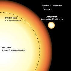 "Comparison between the Sun, Arcturus (a red giant) and Antares (a red supergiant). Mona Evans""How Big Are the Biggest Stars"" http://www.bellaonline.com/articles/art300366.asp"
